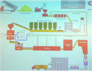 A schematic of the charcoal manufacturing process